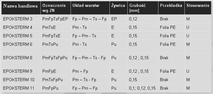 tabela z materiałami elektroizolacyjnymi epoksterm